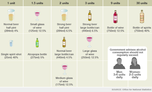 Alcohol Units Calculator – Online Alcohol Therapy